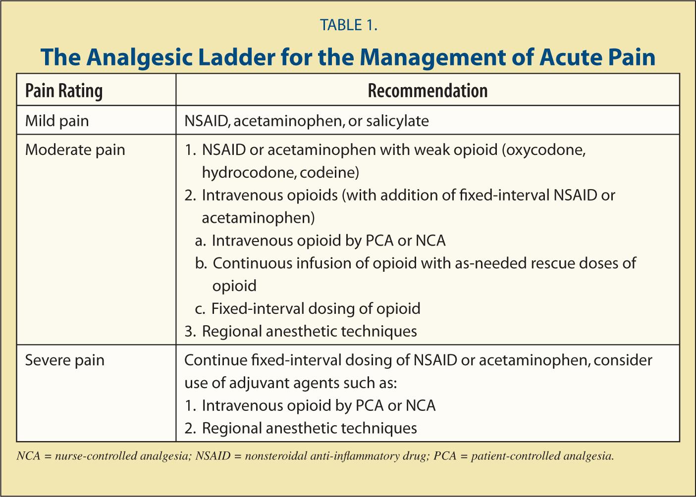 Acute Pain Management In Infants And Children Part 1 Pain