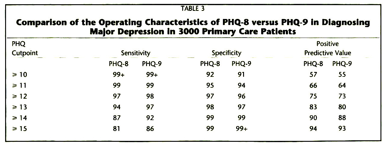 The PHQ-9: A New Depression Diagnostic and Severity Measure