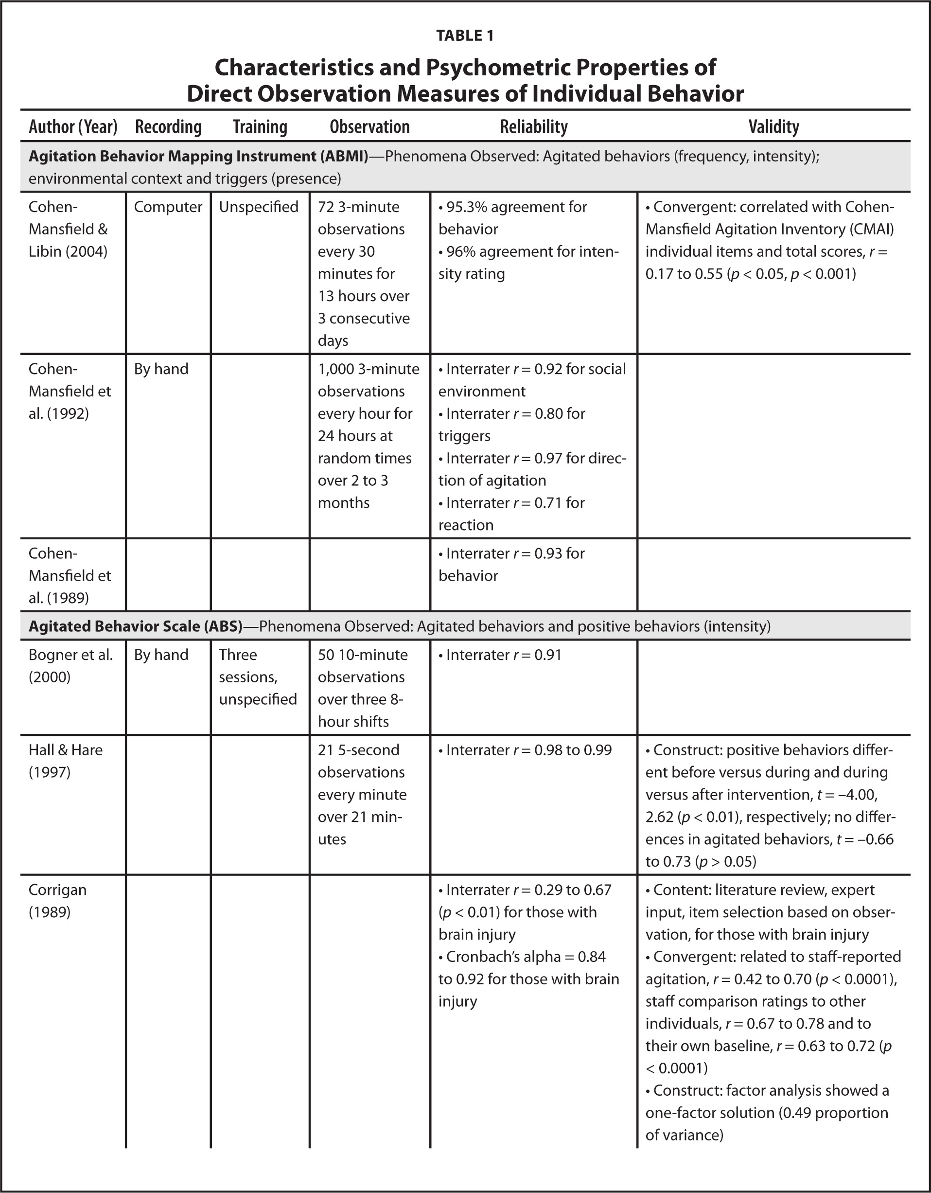 Direct Observation Of Behavior A Review Of Current Measures For Use With Older Adults With Dementia