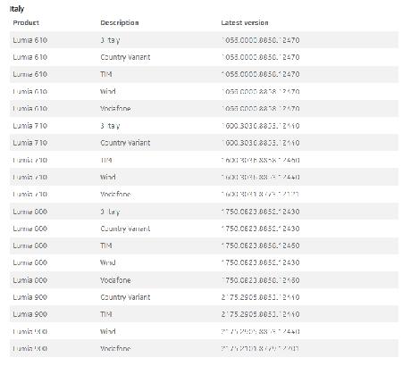 Nokia Lumia Come verificare la disponibilità di Windows
