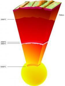 Temperature della Terra dalla superficie al centro