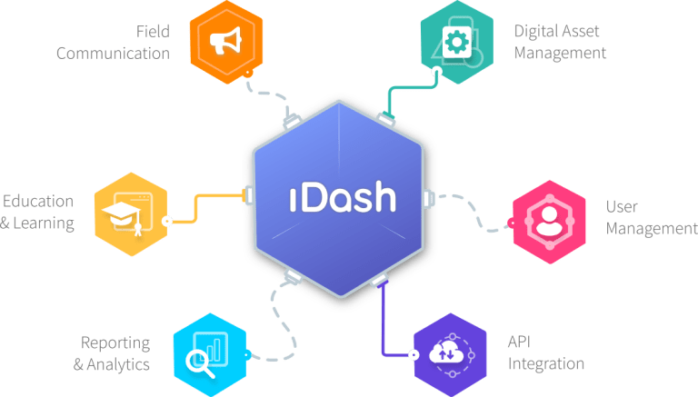 iDash benefits and feature infographic