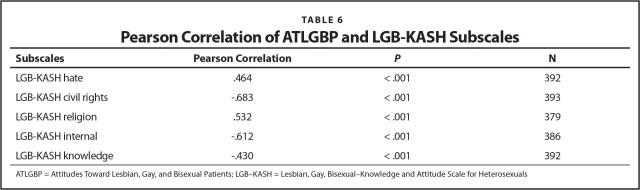 Pearson Correlation of ATLGBP and LGB-KASH Subscales
