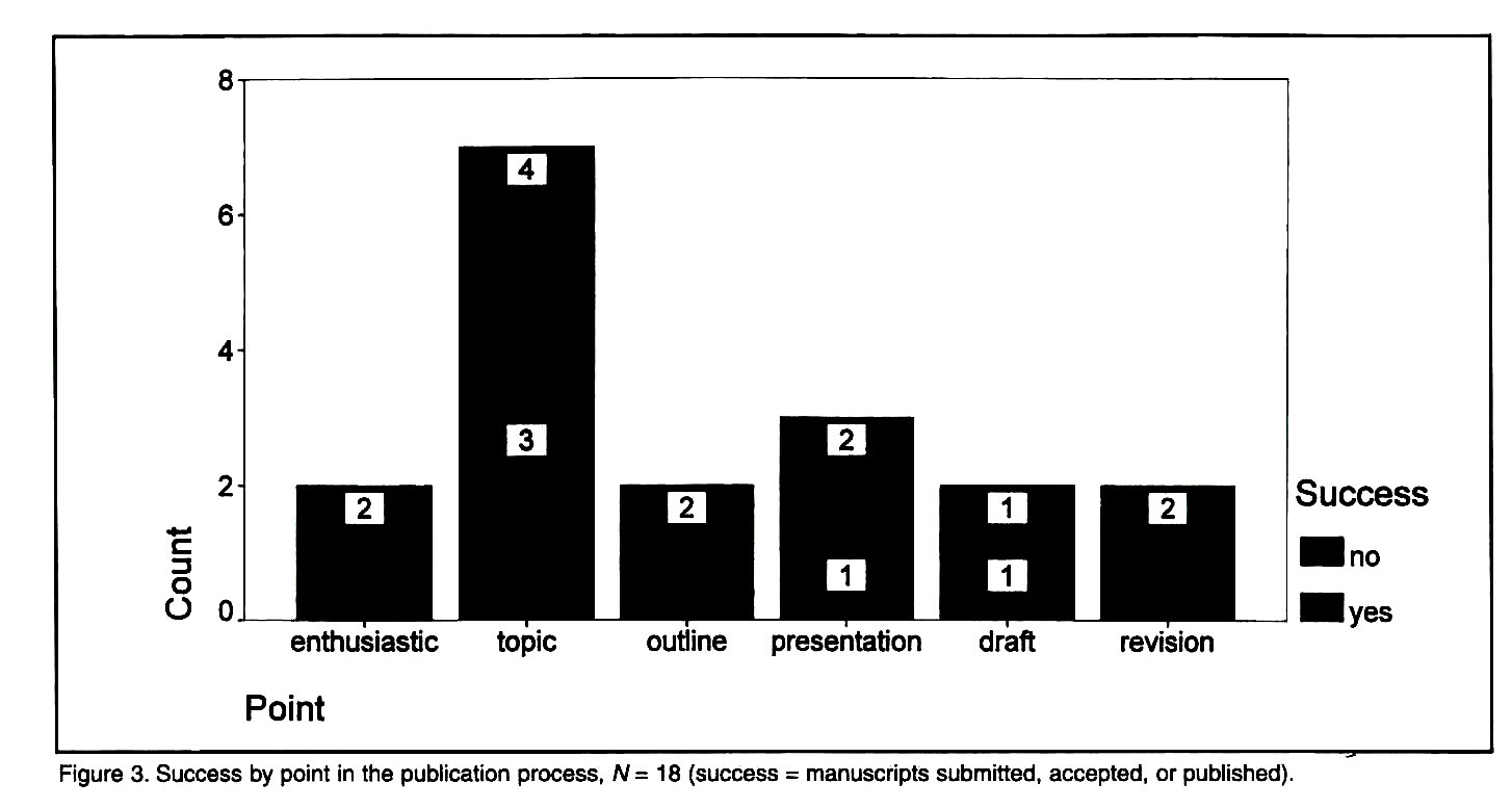 A Comparative Evaluation of Two Educational Strategies to