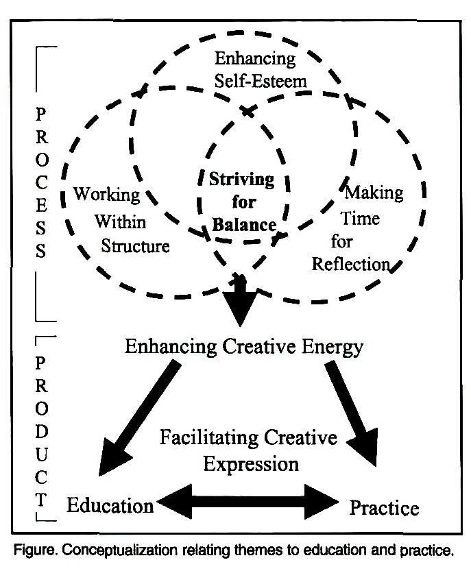 Thinking Creatively: From Nursing Education to Practice