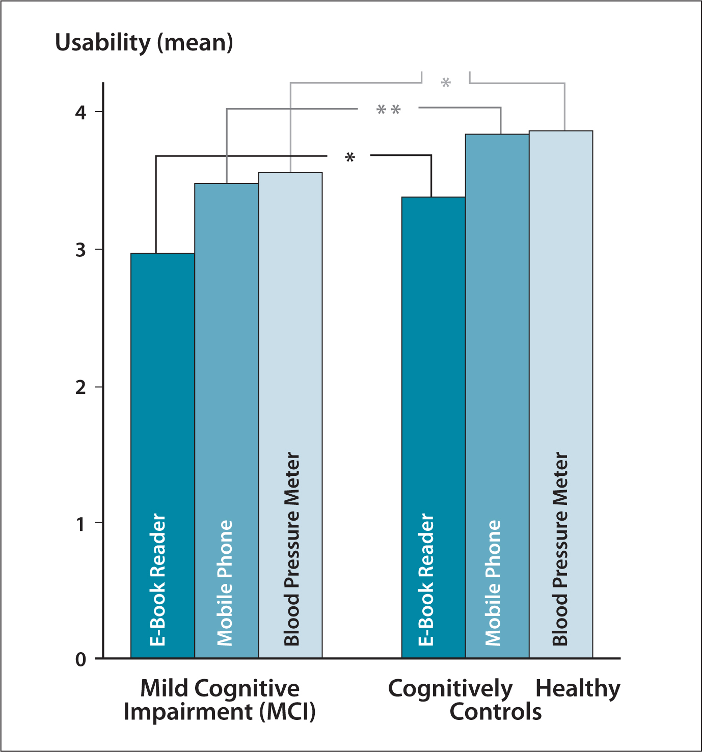 Older Adults Performance In Technology Based Tasks Cognitive Ability And Beyond