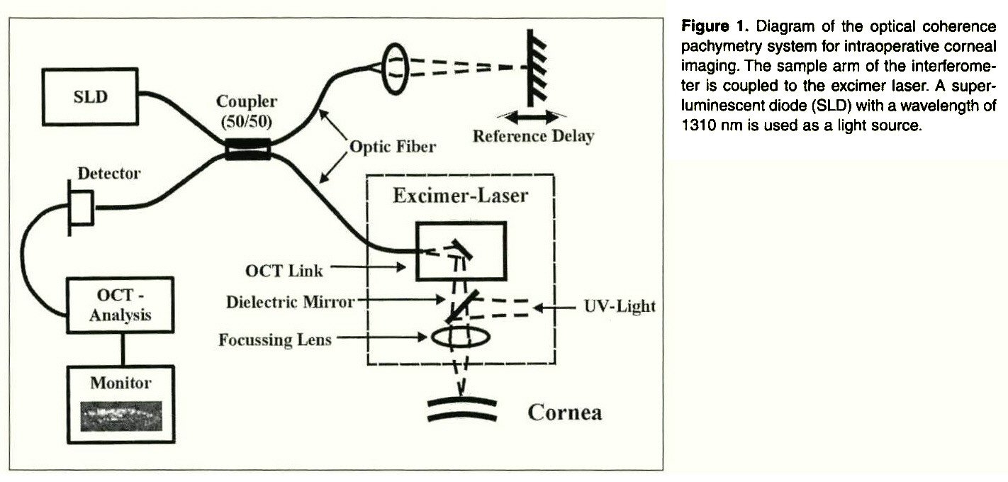 Intraoperative Optical Coherence Pachymetry During Laser