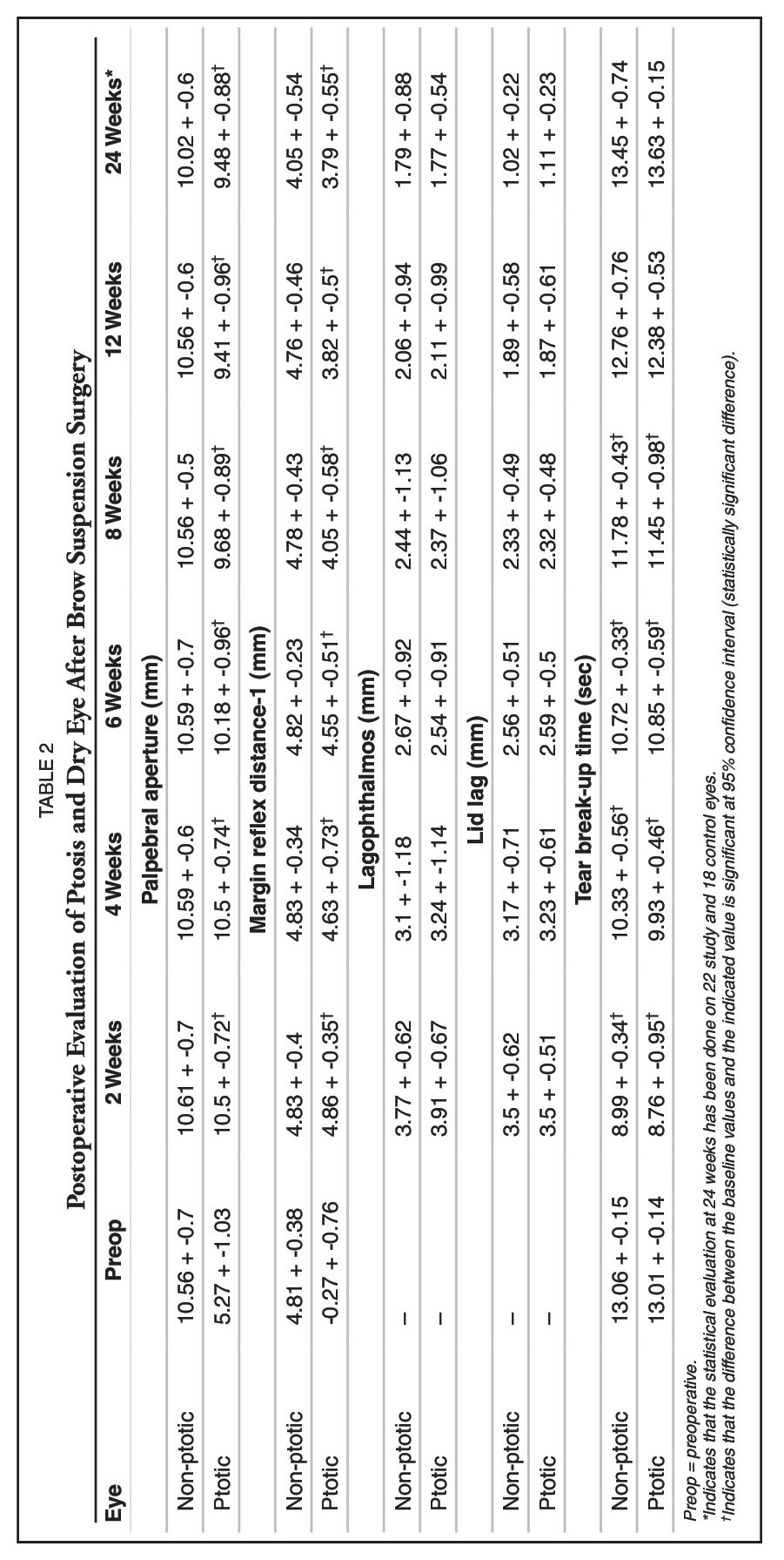 Clinical Evaluation of Refractive Changes Following Brow