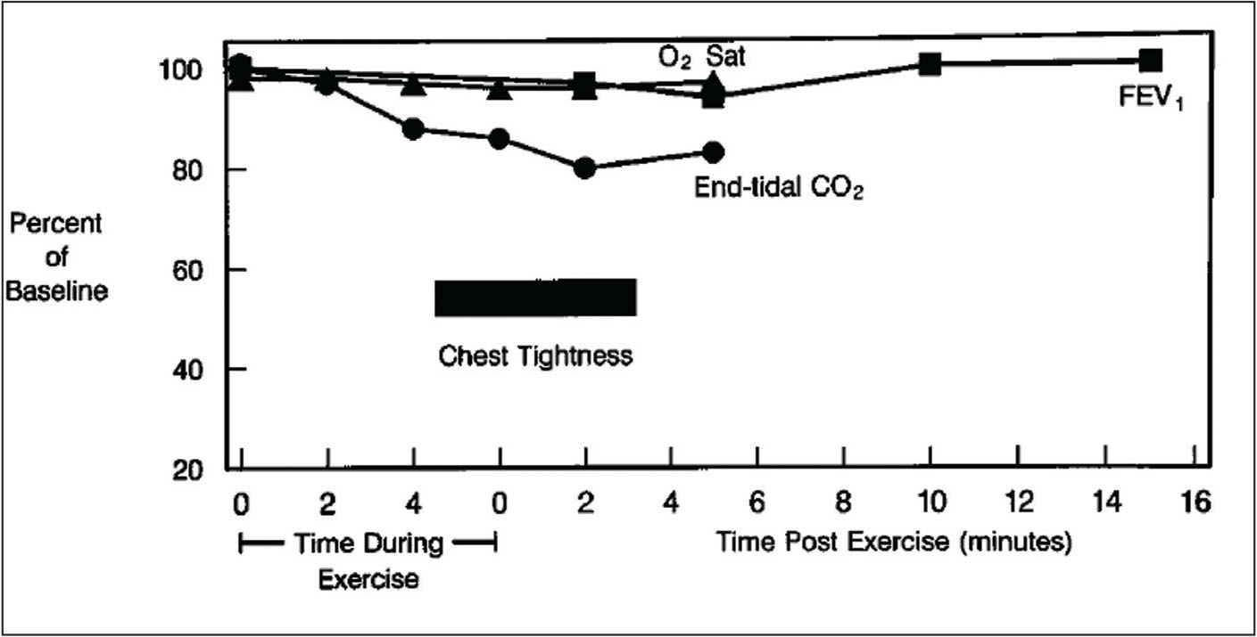 Exercise-Induced Dyspnea in Children and Adolescents