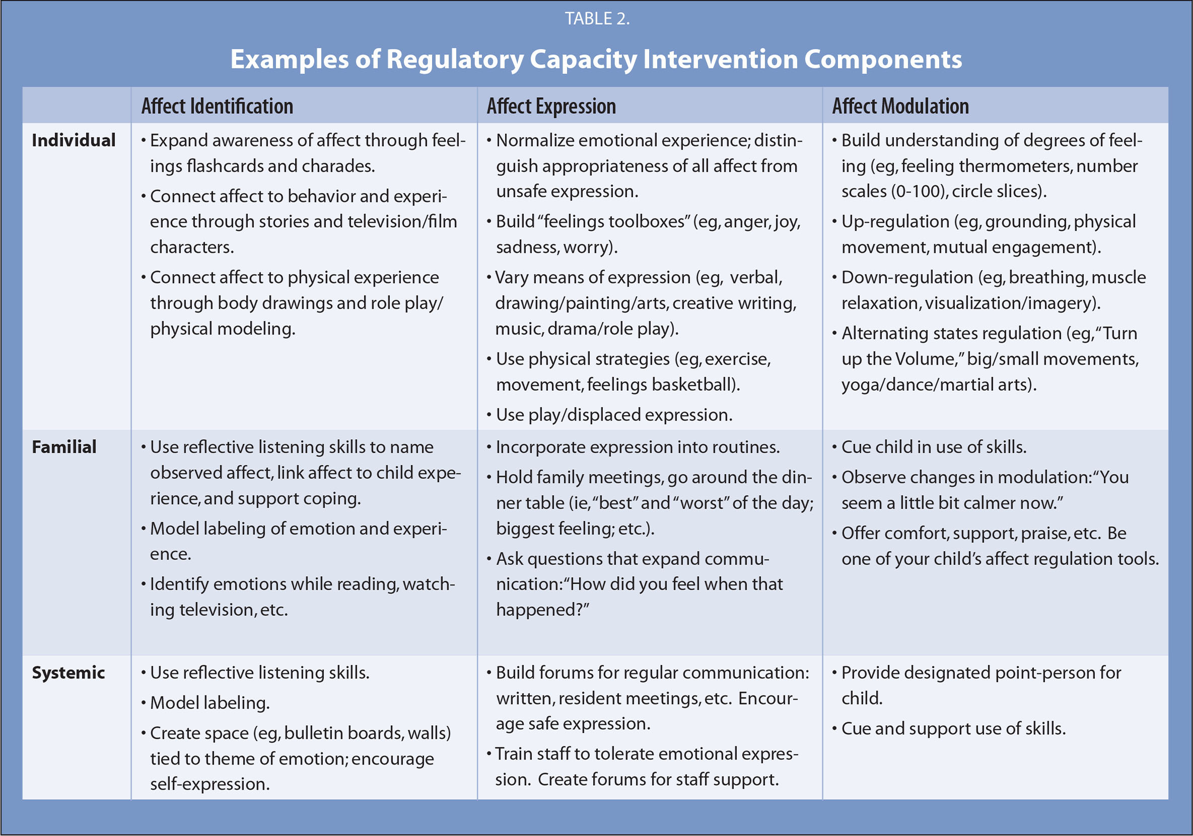 Attachment Self Regulation And Competency A Comprehensive Intervention Framework For Children