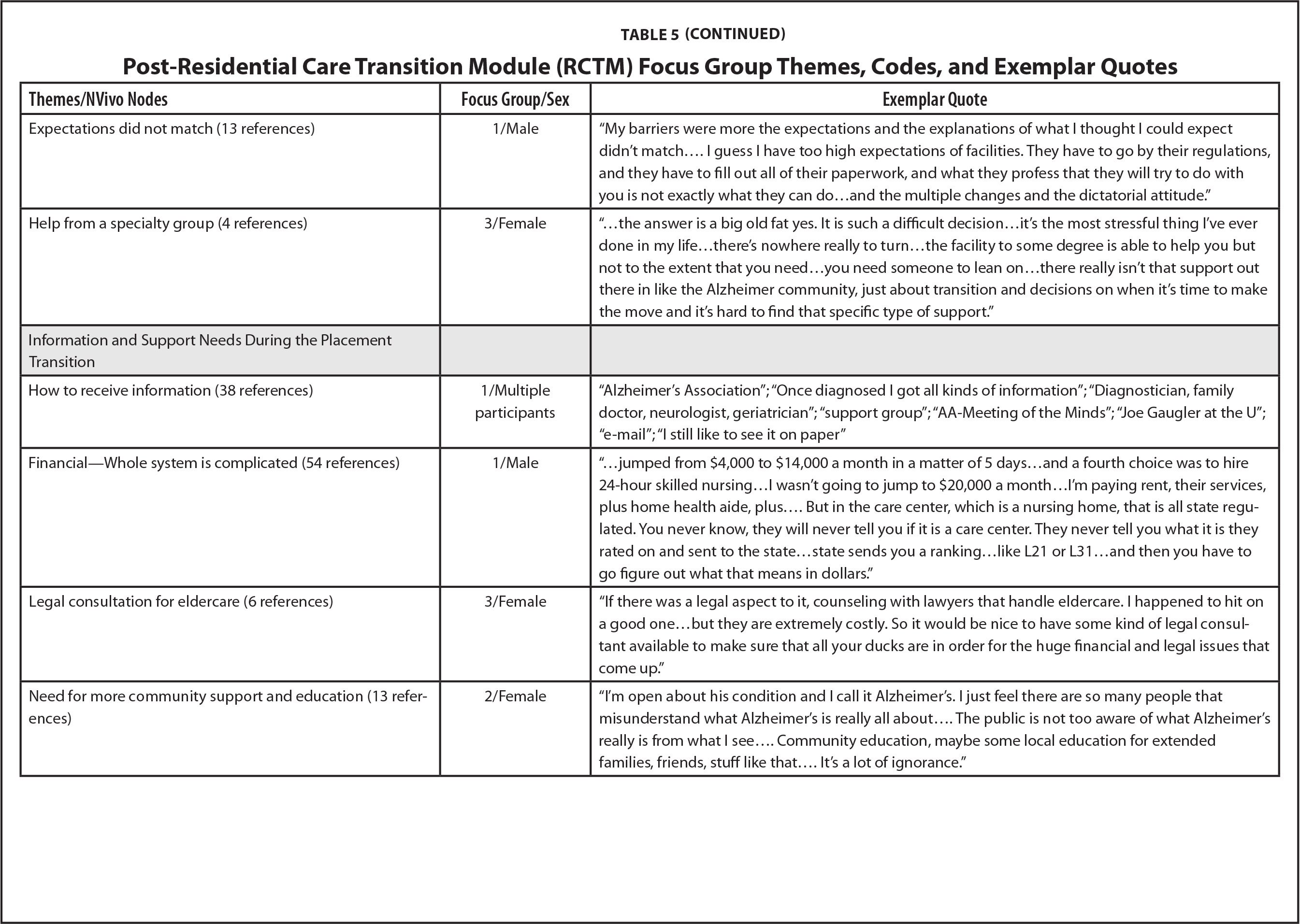 And Post-Residential Care Transition Module (Rctm) Focus Group Themes,  Codes, And