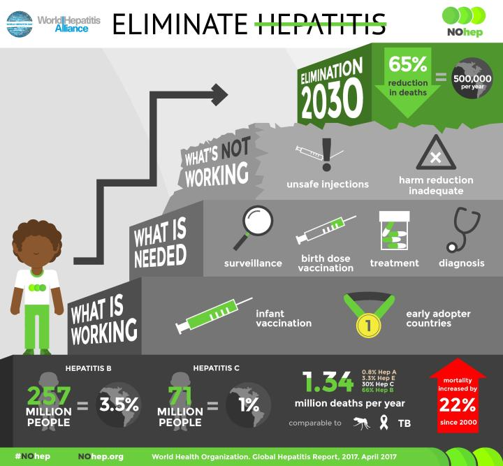 World Hepatitis Day