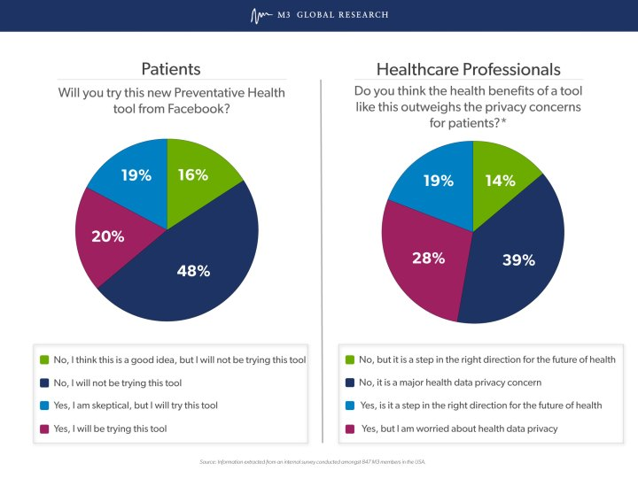 Facebook's Preventive Health Tool