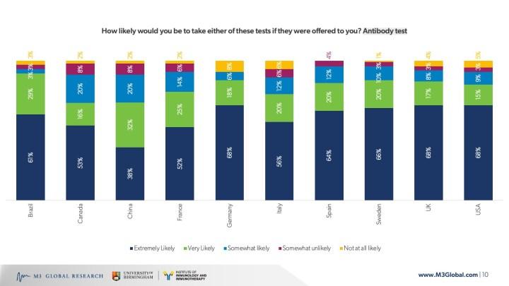 Likelihood of test usage - Antibody tests