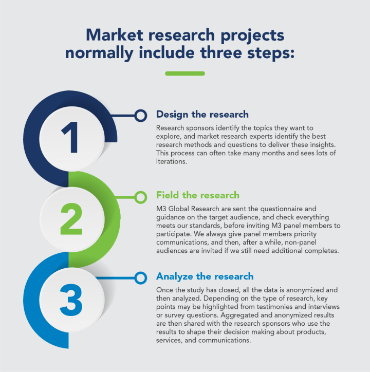 The three steps of market research