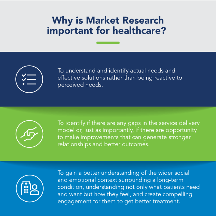 Why is market research important for healthcare