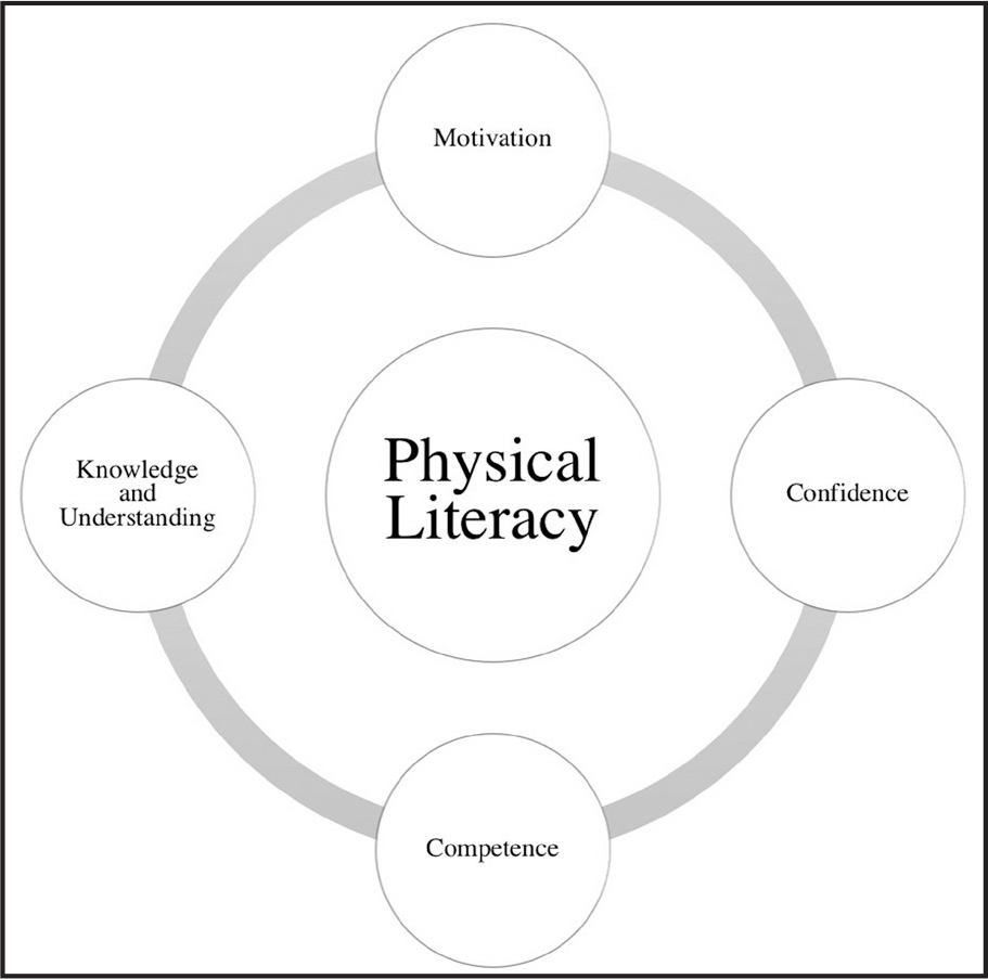 The Relationship Between Physical Literacy Measures of