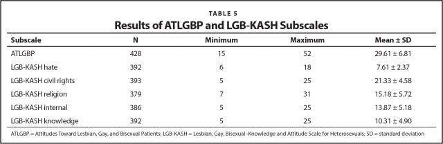 Results of ATLGBP and LGB-KASH Subscales