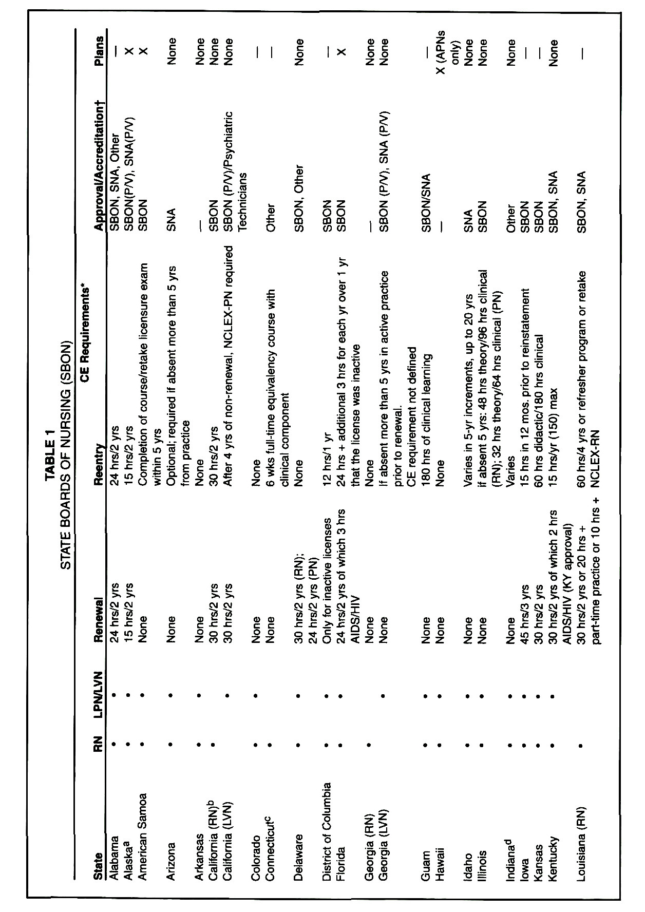 State and Association/Certifying Boards CE Requirements