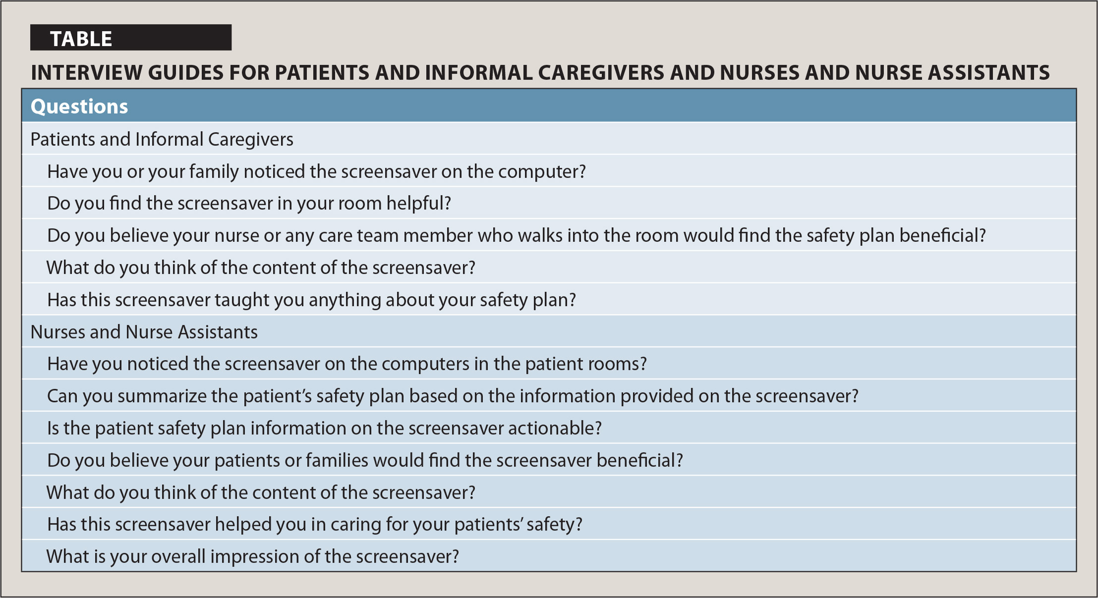 Nurse, Patient, and Care Partner Perceptions of a Personalized ...