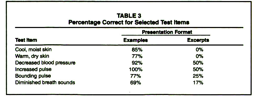 Effect of Type of Instructional Format on Nursing Student