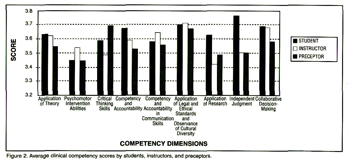 Critical Thinking and Clinical Competence: A Study of