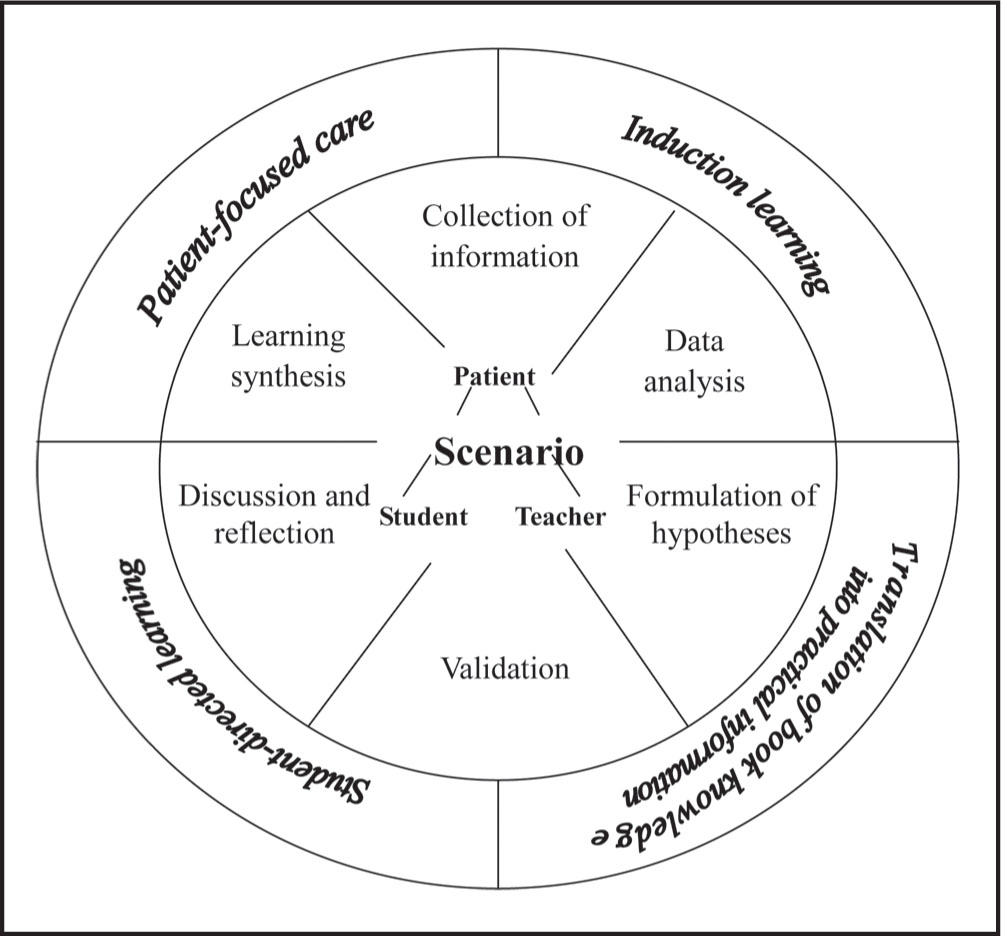 Framework for Adopting a Problem-Based Learning Approach