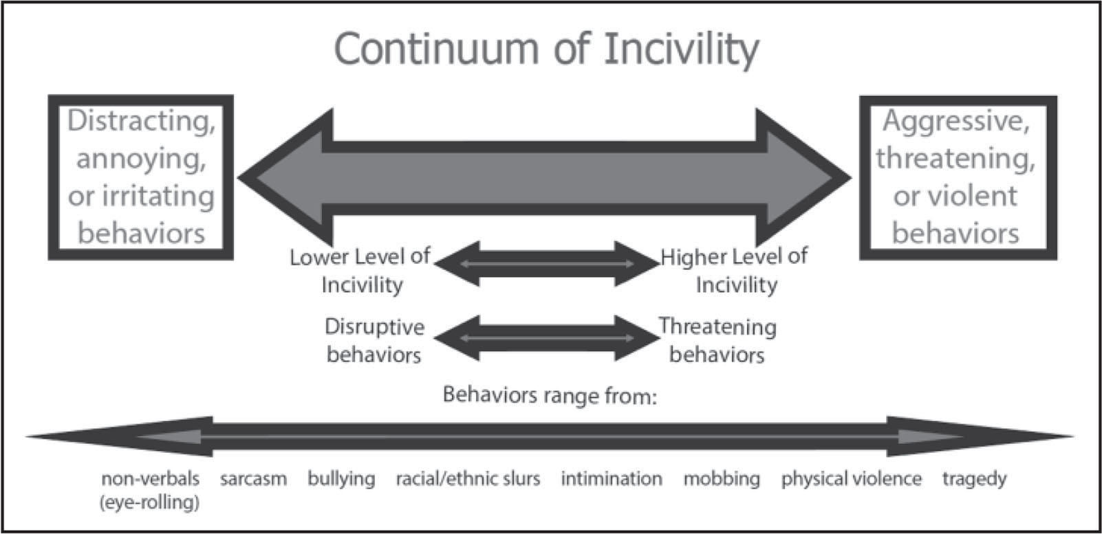 Revision and Psychometric Testing of the Incivility in