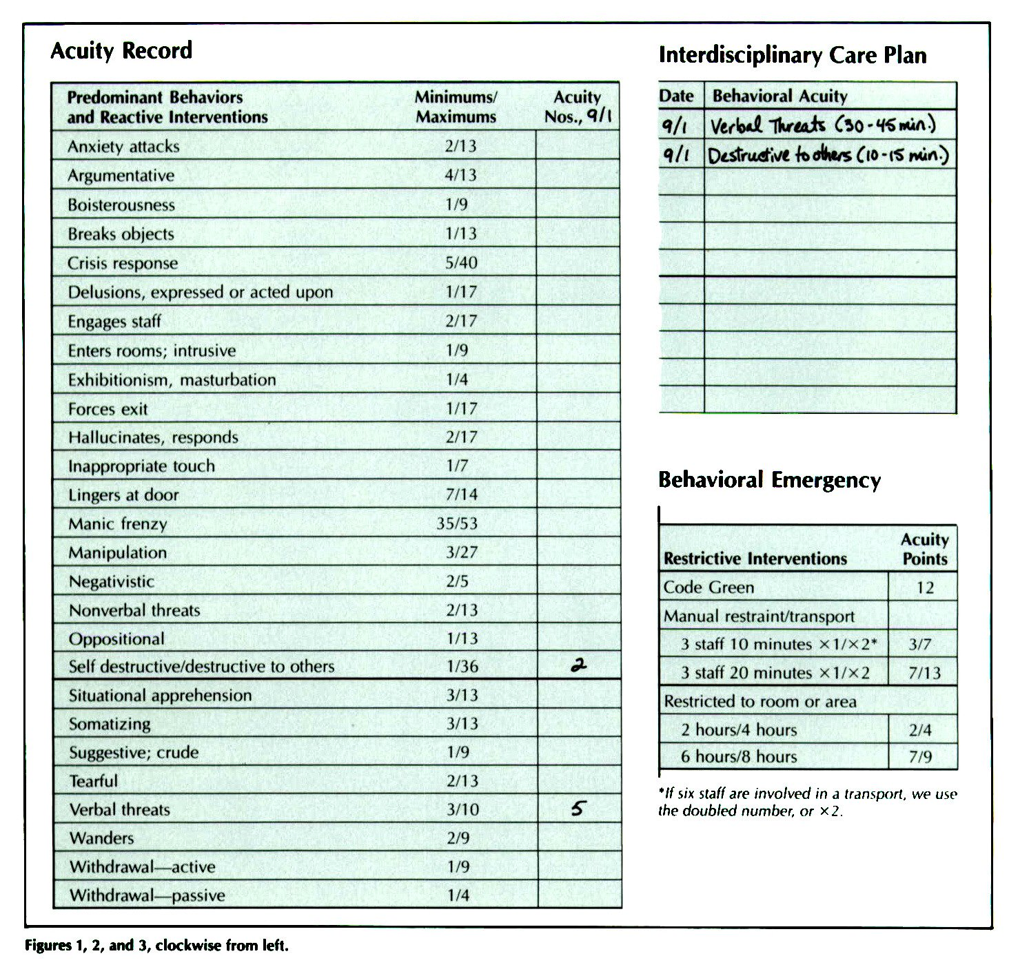 Mental Health Acuity System The Measure Of Nursing Practice