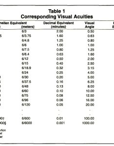 Table corresponding visual acuities also proper method for calculating average acuity rh healio