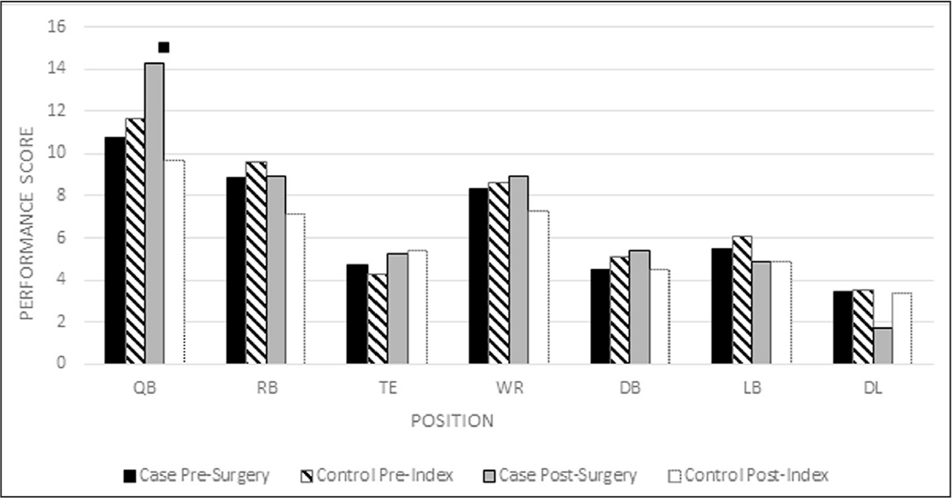 Performance and Return to Sport After Femoroacetabular
