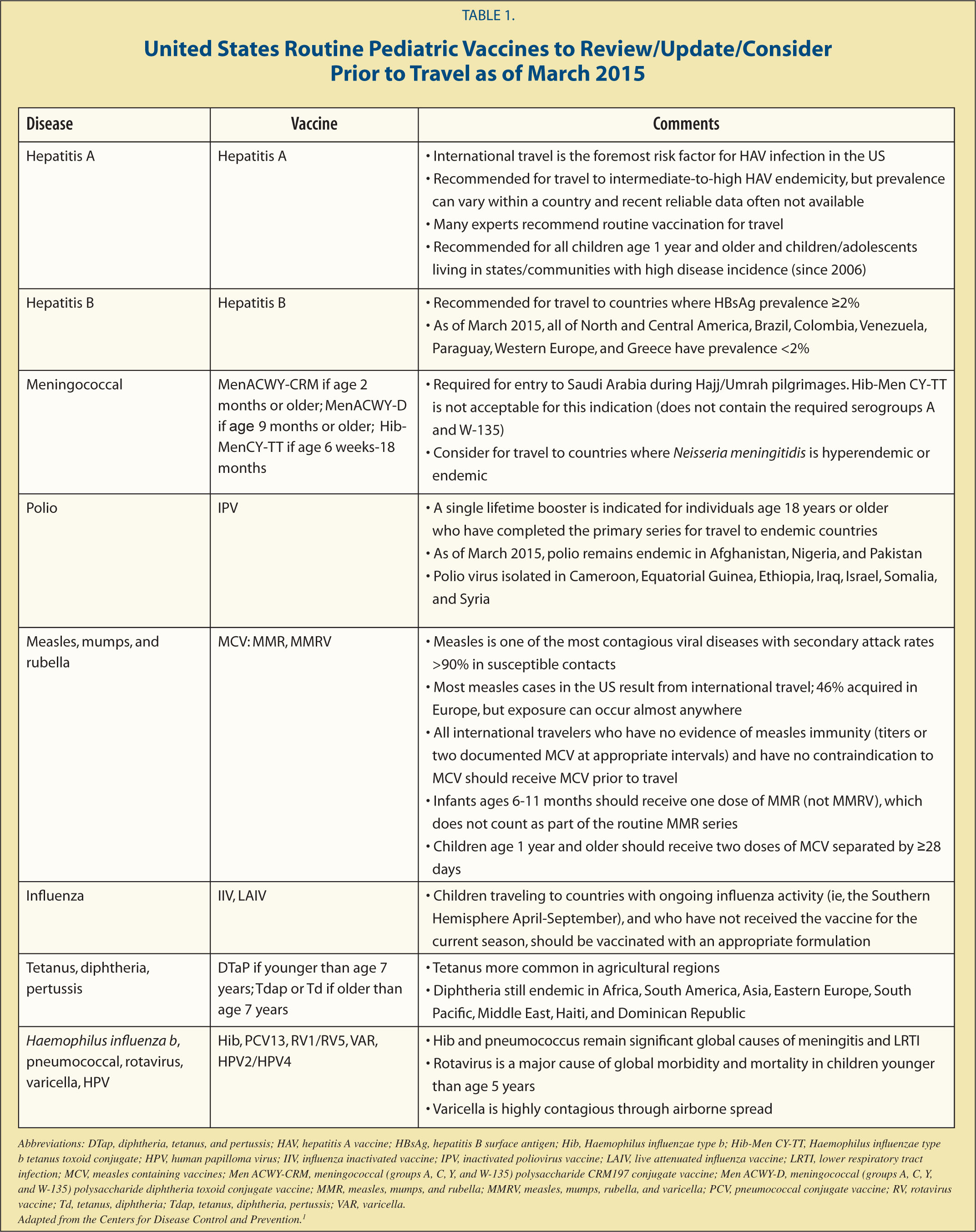 One More Shot For The Road A Review And Update Of Vaccinations For Pediatric International