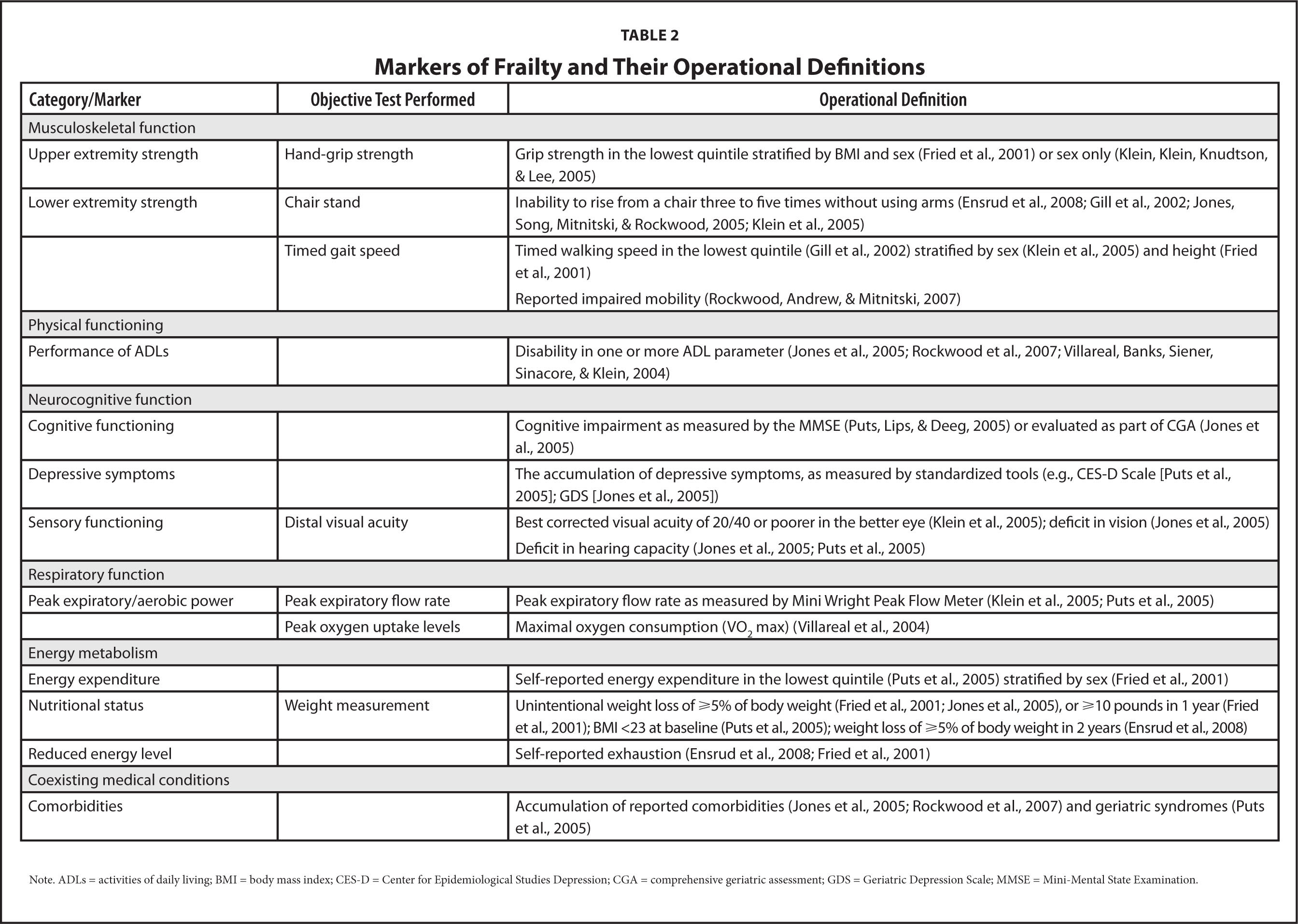 The Role of Emerging Information Technologies in Frailty Assessment
