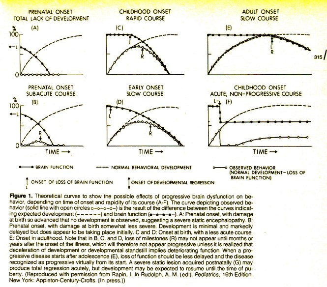 Theoretical Curves To Show The Possible Effects Of Progressive Brain Dysfunction On Behavior