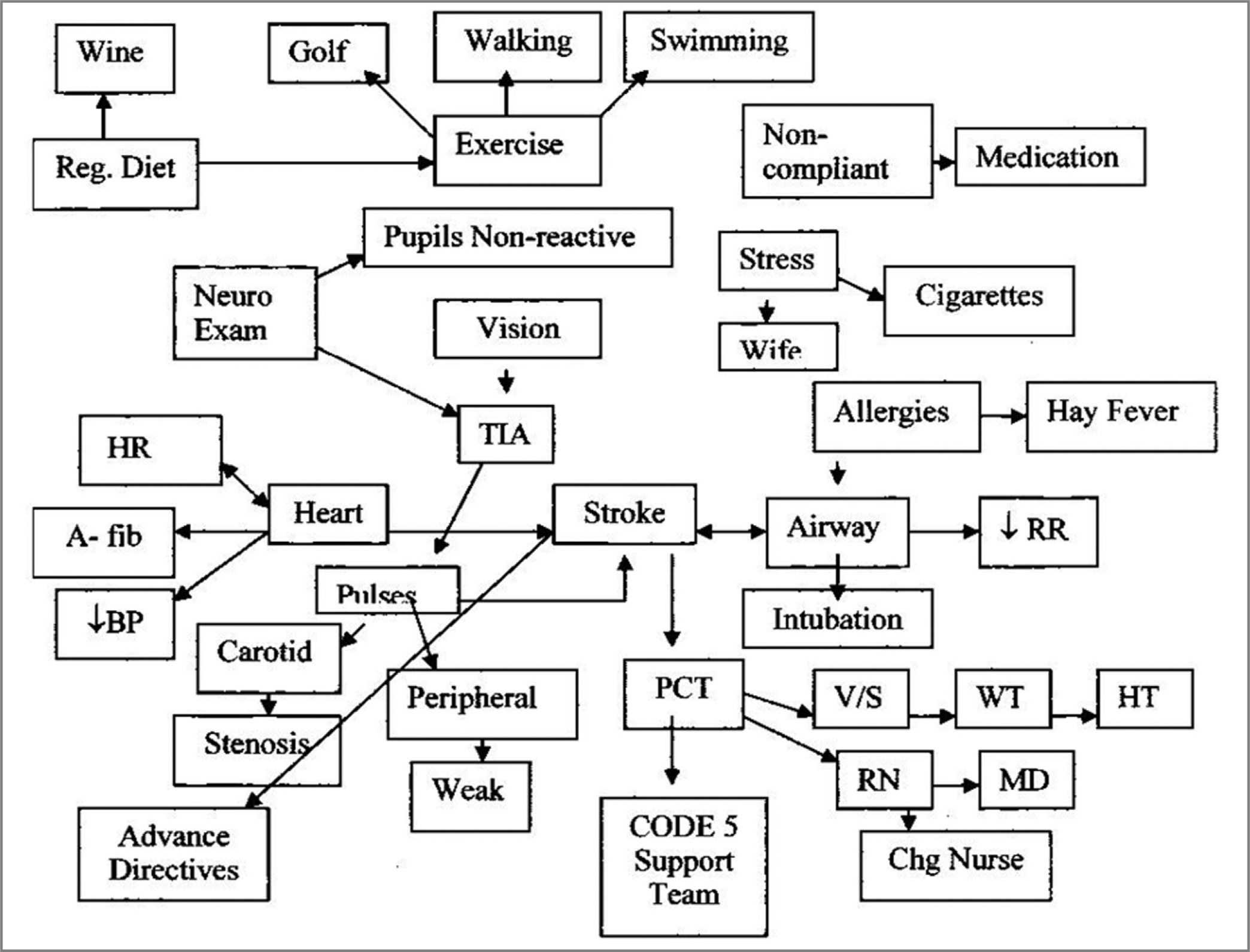 The Influence Of Concept Mapping On Critical Thinking In