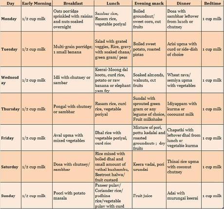 Indian Food Menu For Gestational Diabetes