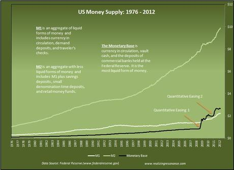 http://m5.paperblog.com/i/19/192724/the-changing-value-of-money-L-AX1_yl.jpeg