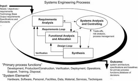 System Engineering Assignment On Design and Function