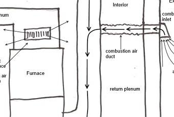 Combustion Air Ducts Part Iii A Direct Connection To The