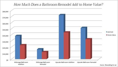 How Much Does Bathroom Remodel Add To Home Value Best Bathroom