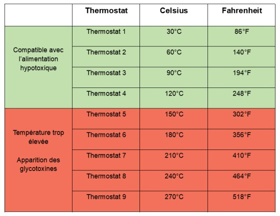 Cuisson douce : guide des températures