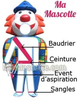 Explication schéma mascotte gonflable sur mesure (mascotte gonflable sur mesure)