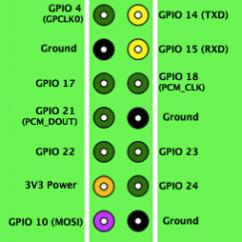 Vga Wiring Diagram Automotive Symbols 通过串口连接控制树莓派 - Ma6174 博客园
