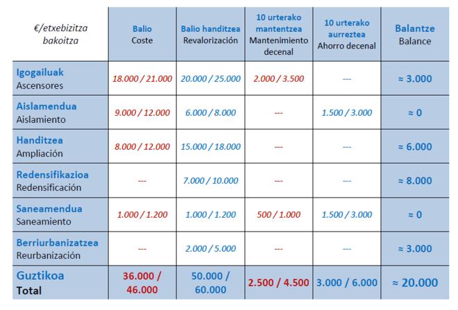 San Fausto - Opciones de mejora - Análisis cuantitativo