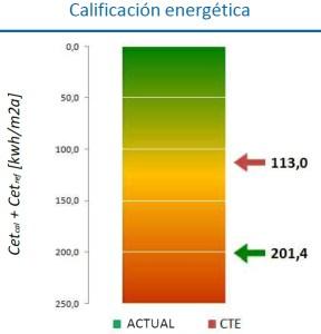 Txonta - Calificacion energetica