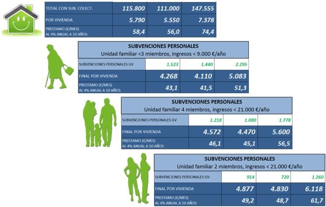 Simulaciones de algunas de las subvenciones, tanto personales como colectivas que que pueden solicitar