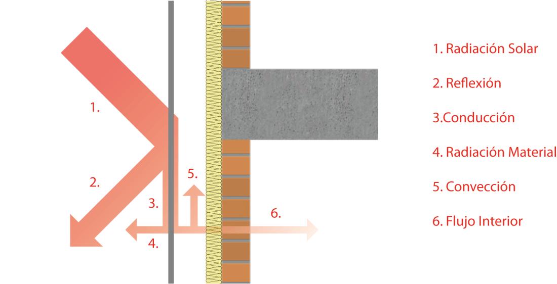 Funcionamiento fachada ventilada