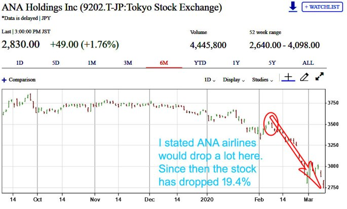 ANA holdings stock crash