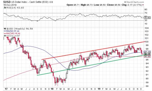 US dollar ready to breakdown?