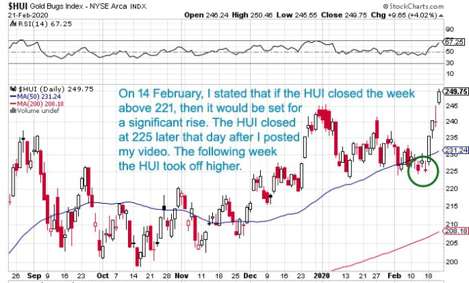HUI gold bugs index technical chart analysis